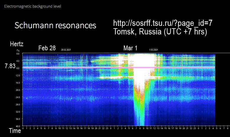Schumann Resonance reading from Tomsk, Russia, Mar 1, 2021
